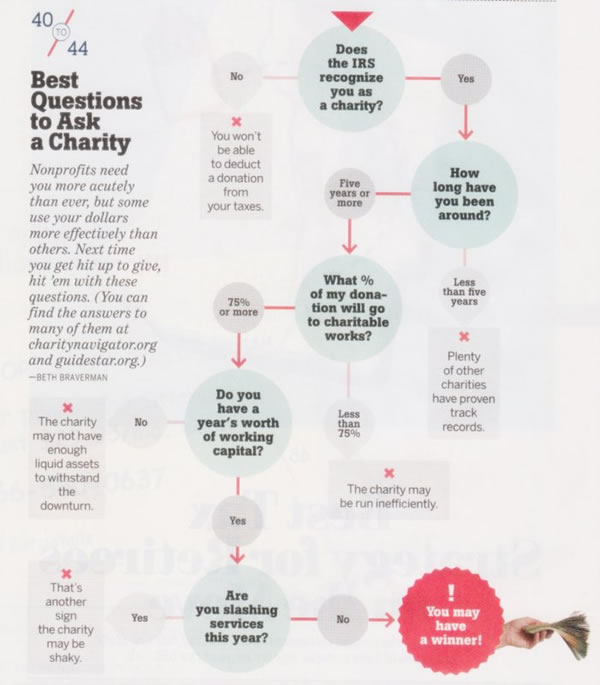 763567924 Money Top 100   Charity Navigator