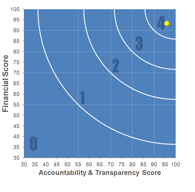 Overall Rating Chart